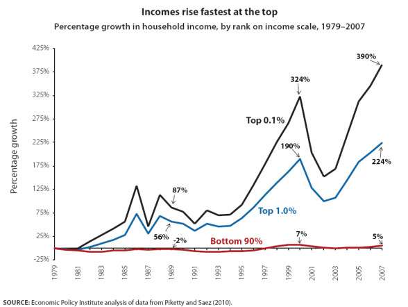 Chart Showing Income Inequality in the United States