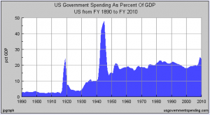 Two major spikes in government spending, WWI and WWII both fueled huge booms afterward, WWII was more successful because the spending remained higher. It's a socialist  jobs program!