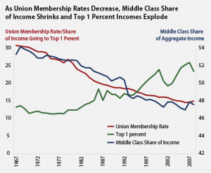 It is no coincidence that union membership's decline runs parallel to the decline of wages for the Middle-Class and the increase of the 1%.