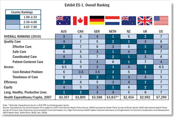 20100623_commonwealth_fund_healthcare_rankings_chart